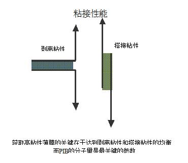 聚异丁烯pib     pib的化学名称是聚异丁烯